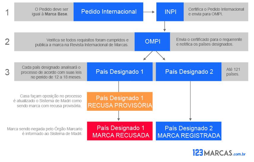 Fluxo Registro de Marca Internacional